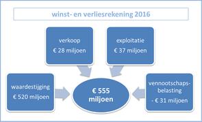 winst- en verlies 2016