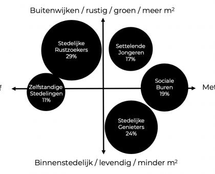 Woonstarters segmentatie model